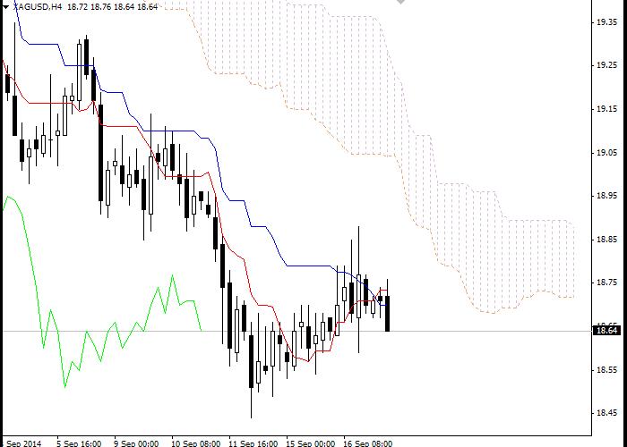 Forex: Ichimoku Clouds. Обзор XAG/USD