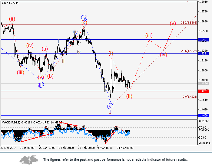 GBP/USD: wave analysis