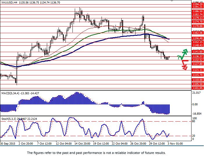 XAU/USD: gold continues falling