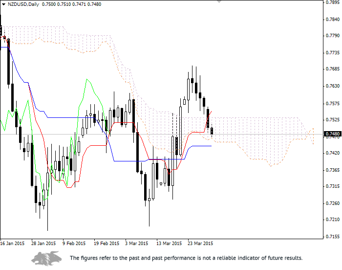 Forex: Ichimoku Clouds. Review of NZD/USD