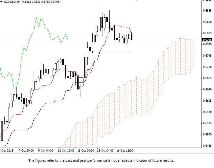 日本云图。纽元/美元回顾