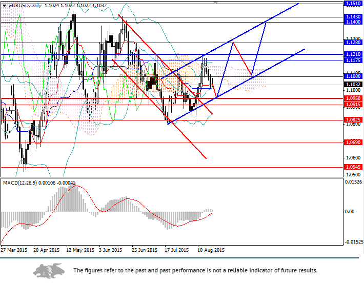 EUR/USD: expect euro at 1.1200, 1.1400