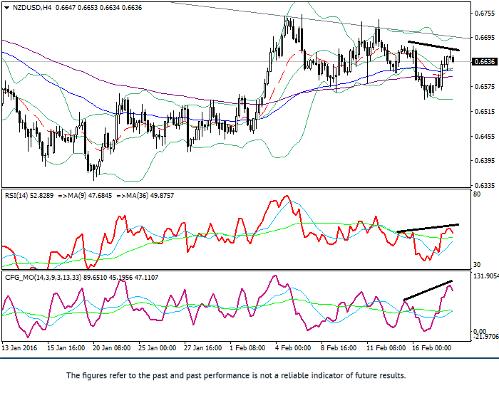 NZD/USD: Technische Analyse