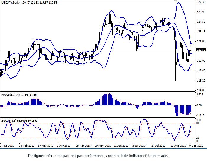 USD/JPY: Yen continues falling