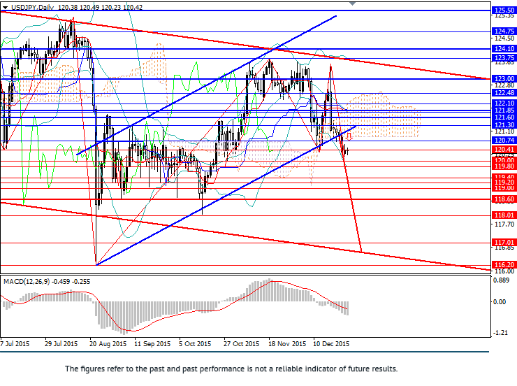 USD/JPY: pair continues falling