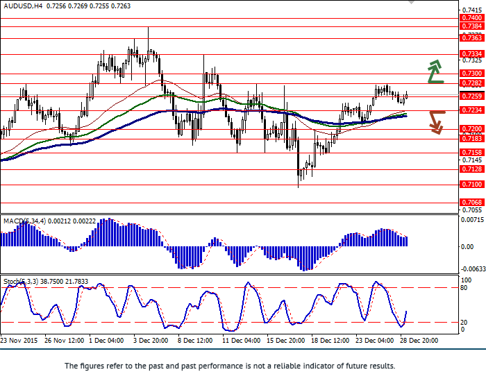 AUD/USD: pair slows growth