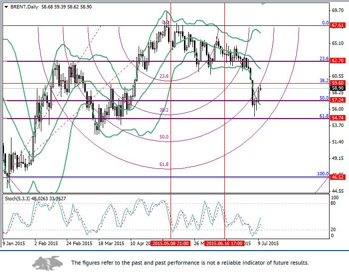 Brent: Fibonacci analysis