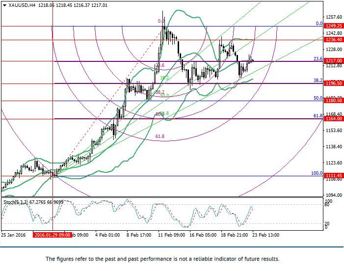 XAU/USD: análisis Fibonacci