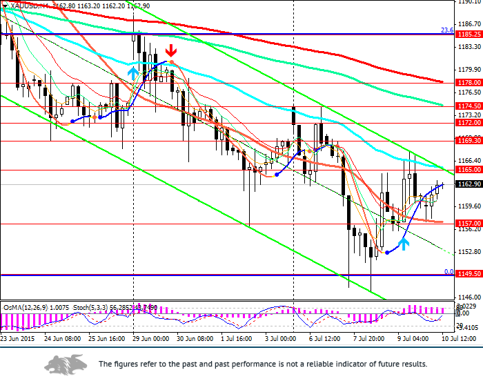 XAU/USD: Greece decision ahead