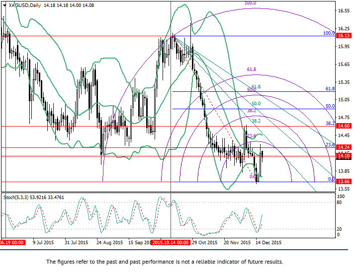 XAG/USD: วิเคราะห์ Fibonacci