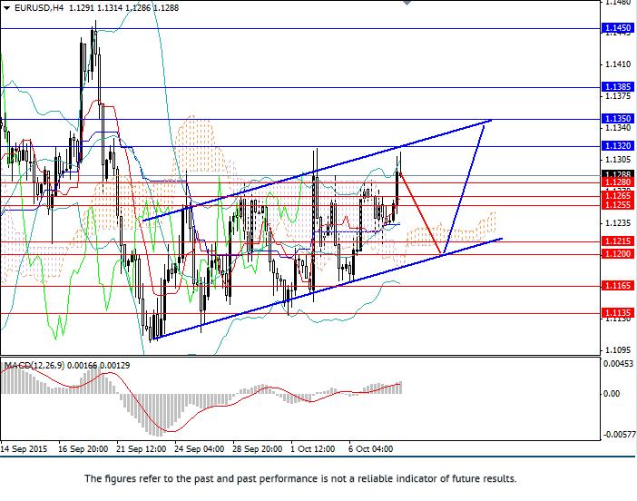 欧元/美元:价格范围内波动