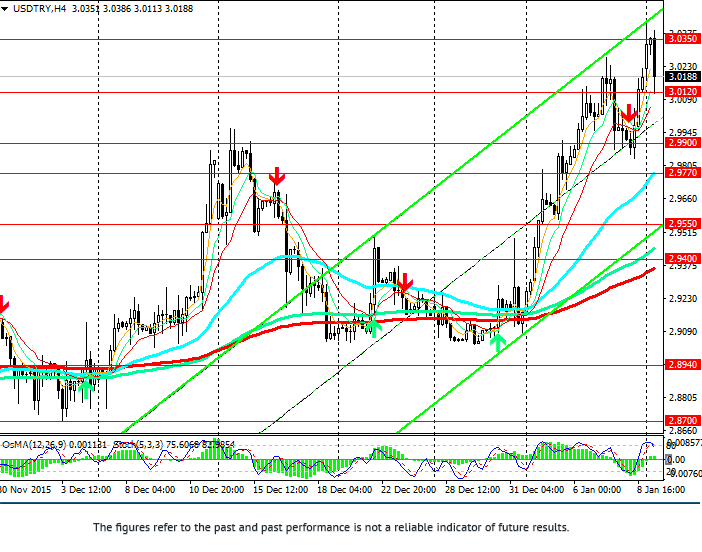 USD/TRY: pair in correction