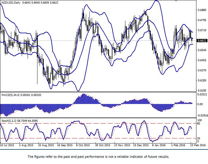 NZD/USD: Devisenpaar wird in der Flat gehandelt