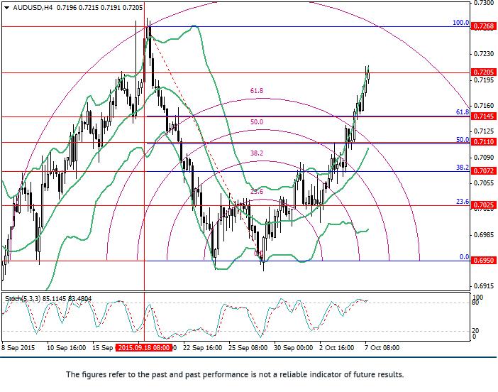 AUD/USD: analysis of Fibonacci levels