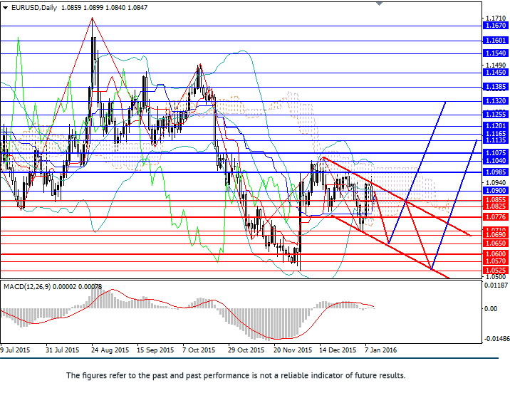 EUR/USD: pair in descending channel