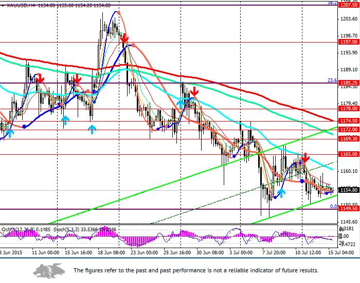 XAU/USD: US dollar strengthens — precious metals weaken