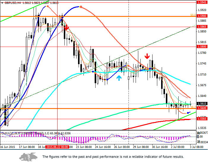 GBP/USD: flat until Monday