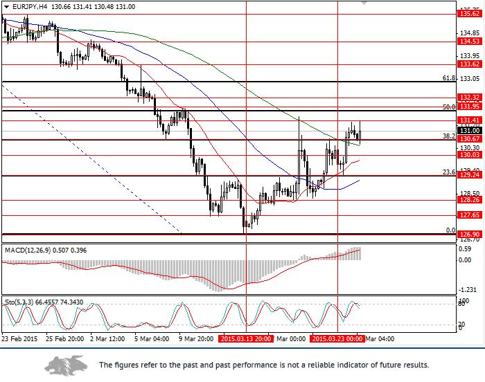 EUR/JPY: technical analysis