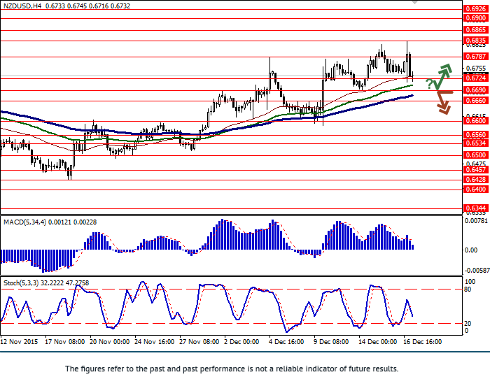 NZD/USD: pair fell
