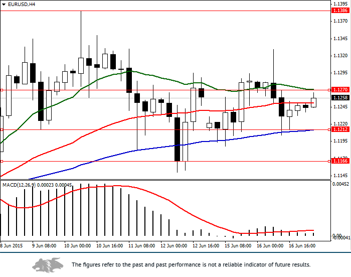 EUR/USD: general view