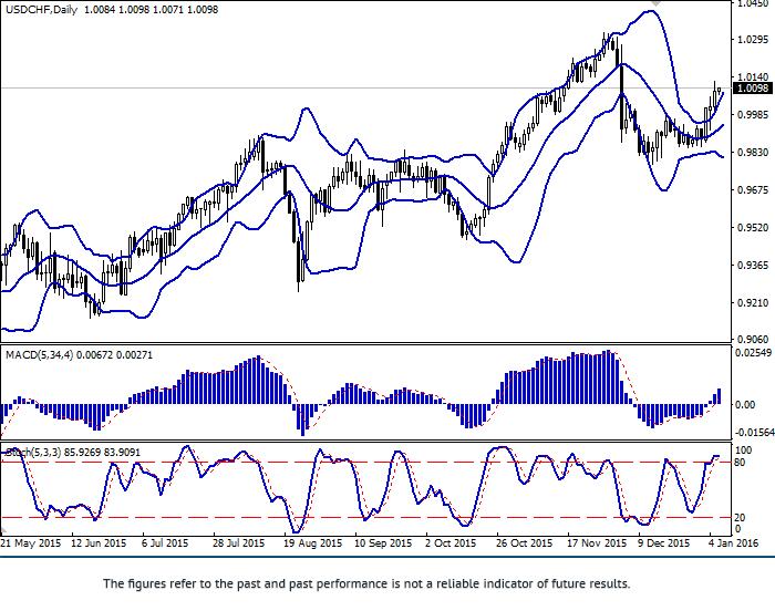 USD/CHF: ทั้งคู่มีการเติบโต