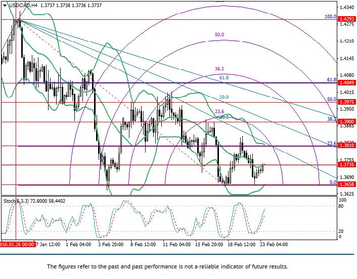 USD/CAD: análisis Fibonacci