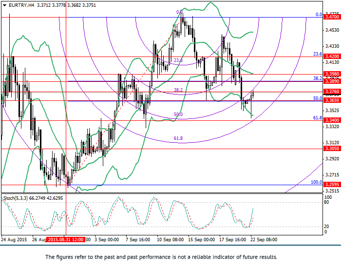 EUR/TRY: Fibonacci analysis