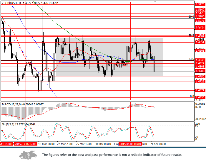 GBP/USD: analysis and forecast
