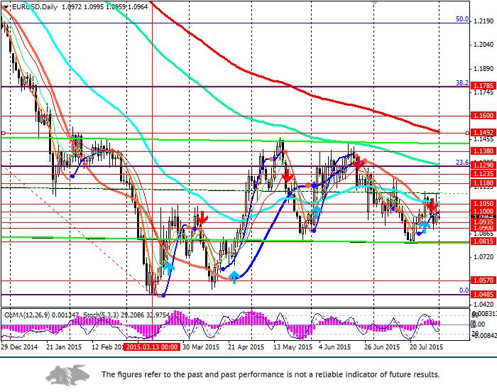 EUR/USD: NFPR ahead