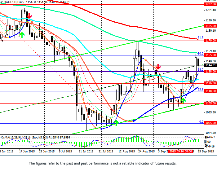 XAU/USD: gold declined, uncertainty remained
