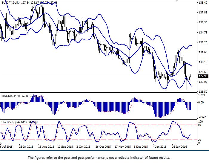EUR/JPY: ทั้งคู่เติบโตขึ้น