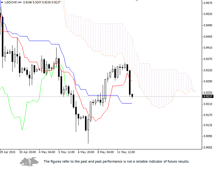 Forex: Ichimoku Clouds. Review of USD/CHF