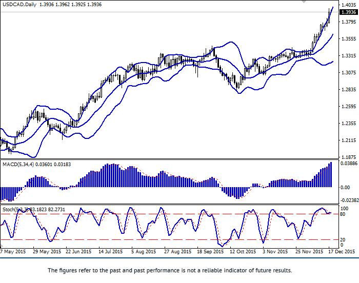 USD/CAD: ทั้งคู่ถึงระดับสูงสุดใหม่