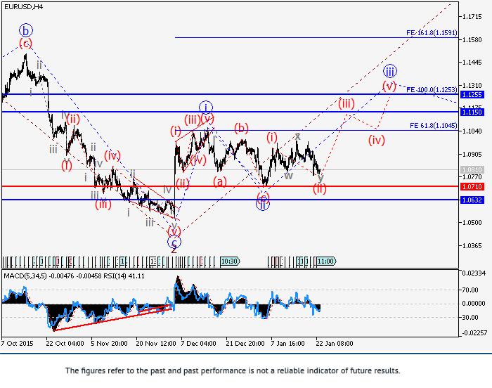 欧元/美元:波浪分析