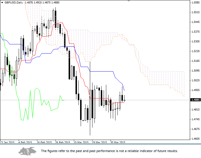 Forex: Ichimoku Clouds. Review of GBP/USD