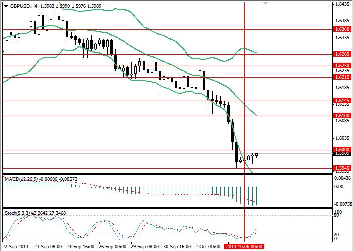 GBP/USD: Dólar no deja chance a la libra