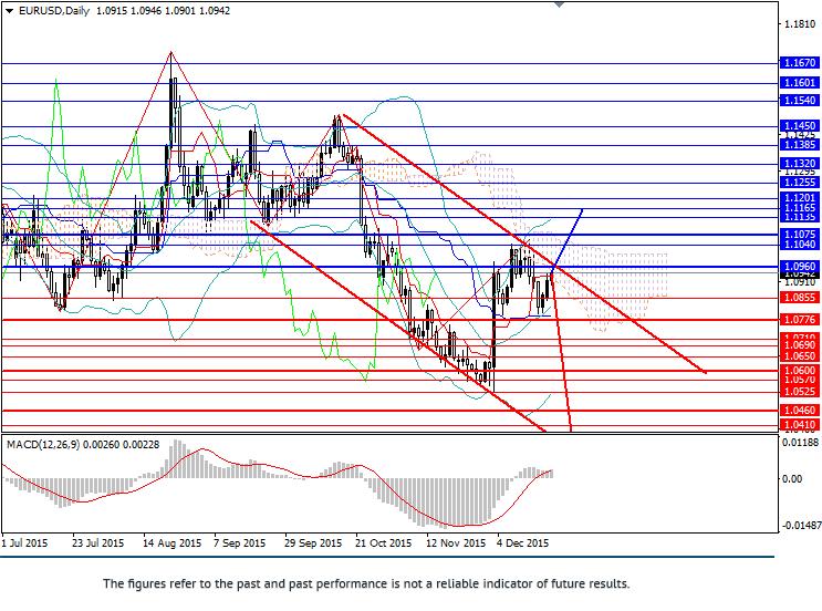 EUR/USD: demand for USD declines
