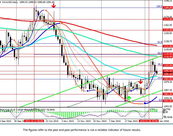 XAU/USD: price stabilised