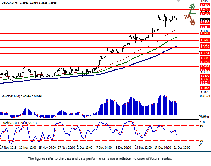 USD/CAD: pair in upward trend