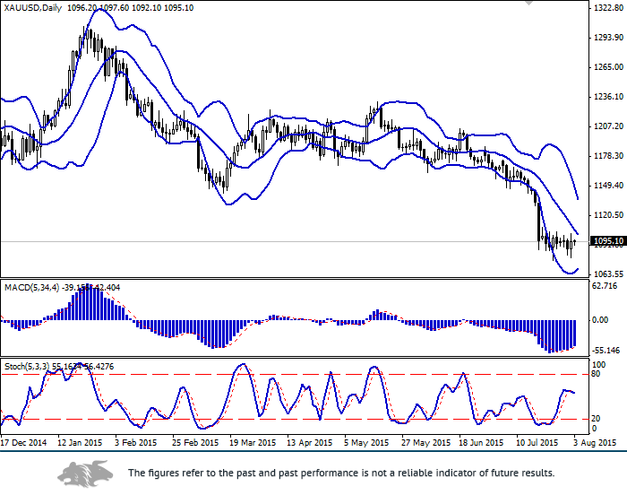 XAU/USD: flat continues