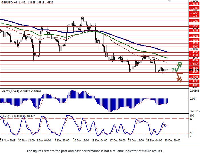 GBP/USD: correction near local lows