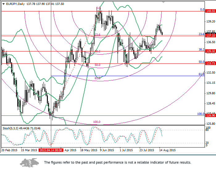 EUR/JPY: Fibonacci analysis