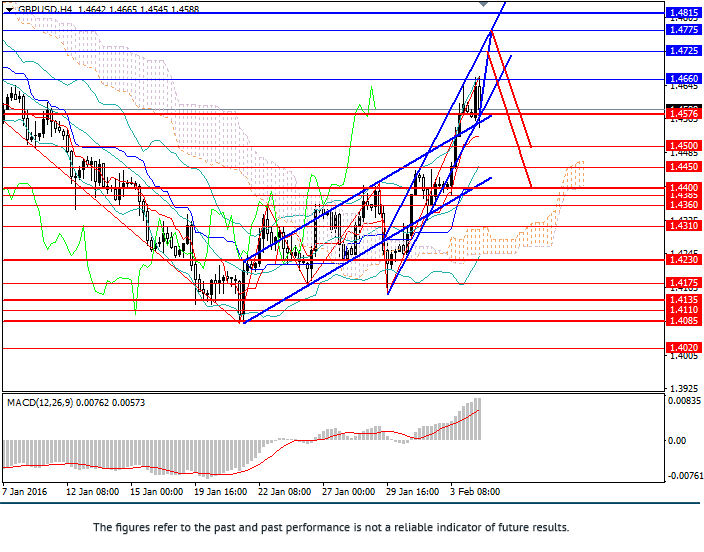 GBP/USD: pair remains under pressure
