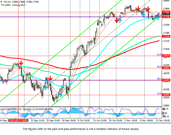 DJIA: indices growth
