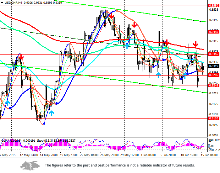 USD/CHF: in anticipation of the US Fed decisions and comments