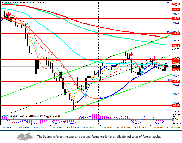 AUD/JPY: awaiting for RBA Minutes