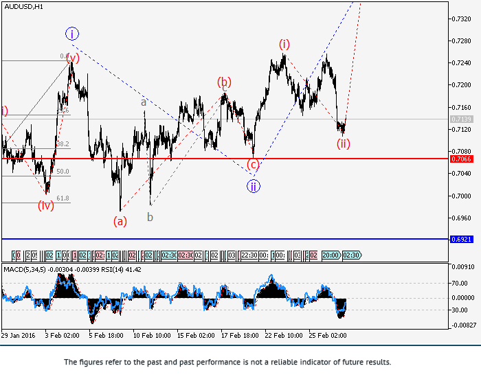AUD/USD: Elliott-Wellen Analyse