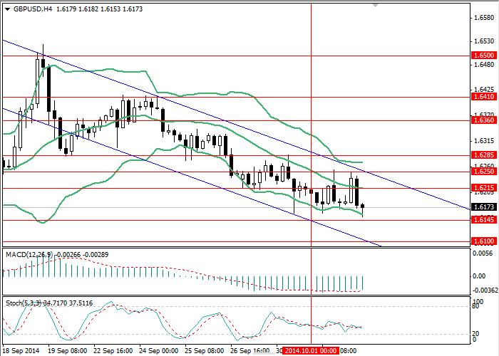 GBP/USD: Análisis y pronóstico