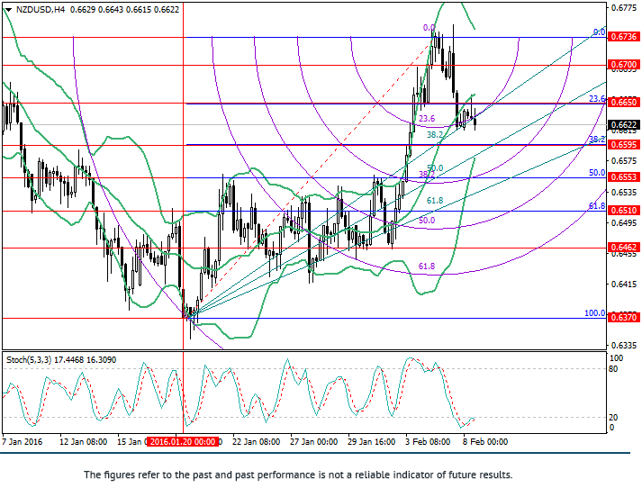 NZD/USD: Fibonacci analysis