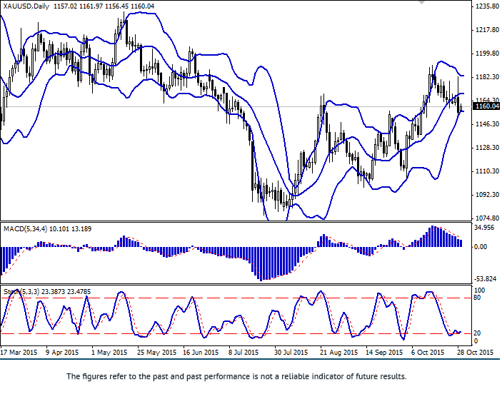 XAU/USD: decline after Fed's Statement